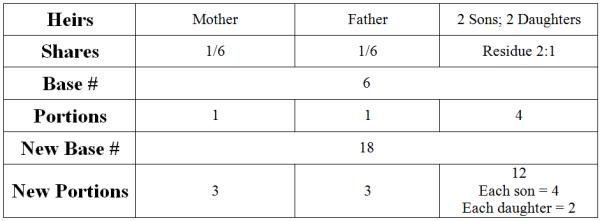 Munaasakha 1 Chart 1